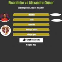Ricardinho vs Alexandru Ciucur h2h player stats