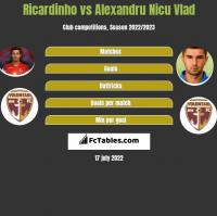 Ricardinho vs Alexandru Nicu Vlad h2h player stats