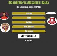 Ricardinho vs Alexandru Rauta h2h player stats