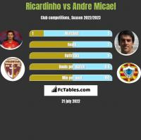Ricardinho vs Andre Micael h2h player stats