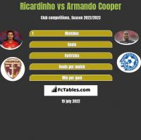 Ricardinho vs Armando Cooper h2h player stats