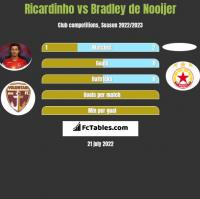 Ricardinho vs Bradley de Nooijer h2h player stats
