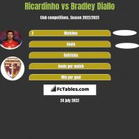 Ricardinho vs Bradley Diallo h2h player stats