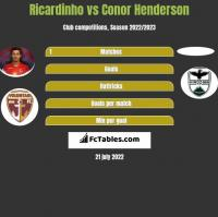 Ricardinho vs Conor Henderson h2h player stats