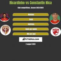 Ricardinho vs Constantin Nica h2h player stats