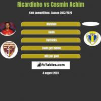 Ricardinho vs Cosmin Achim h2h player stats