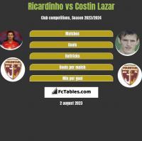 Ricardinho vs Costin Lazar h2h player stats