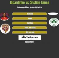 Ricardinho vs Cristian Ganea h2h player stats