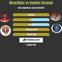 Ricardinho vs Damien Dussaut h2h player stats