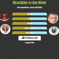 Ricardinho vs Dan Nistor h2h player stats