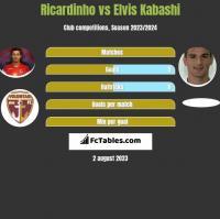 Ricardinho vs Elvis Kabashi h2h player stats
