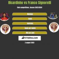 Ricardinho vs Franco Signorelli h2h player stats
