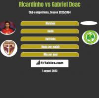 Ricardinho vs Gabriel Deac h2h player stats