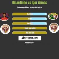 Ricardinho vs Igor Armas h2h player stats