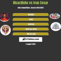 Ricardinho vs Ivan Sesar h2h player stats
