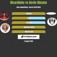 Ricardinho vs Kevin Rimane h2h player stats