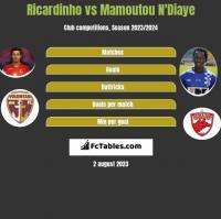 Ricardinho vs Mamoutou N'Diaye h2h player stats