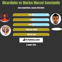 Ricardinho vs Marius Marcel Constantin h2h player stats