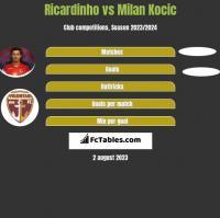 Ricardinho vs Milan Kocic h2h player stats