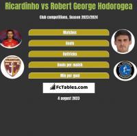 Ricardinho vs Robert George Hodorogea h2h player stats