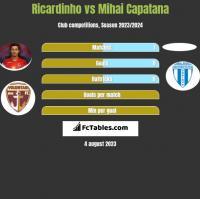 Ricardinho vs Mihai Capatana h2h player stats