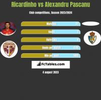 Ricardinho vs Alexandru Pascanu h2h player stats