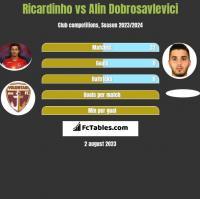 Ricardinho vs Alin Dobrosavlevici h2h player stats