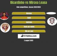 Ricardinho vs Mircea Leasa h2h player stats