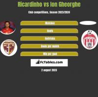Ricardinho vs Ion Gheorghe h2h player stats