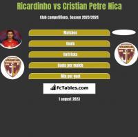 Ricardinho vs Cristian Petre Nica h2h player stats