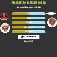 Ricardinho vs Radu Bobac h2h player stats
