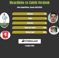 Ricardinho vs Calvin Verdonk h2h player stats