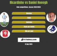 Ricardinho vs Daniel Hoeegh h2h player stats