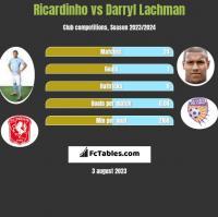 Ricardinho vs Darryl Lachman h2h player stats