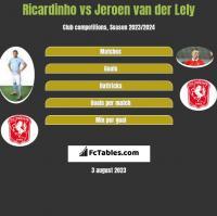 Ricardinho vs Jeroen van der Lely h2h player stats