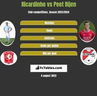 Ricardinho vs Peet Bijen h2h player stats