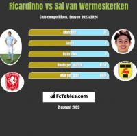 Ricardinho vs Sai van Wermeskerken h2h player stats