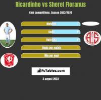 Ricardinho vs Sherel Floranus h2h player stats