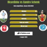 Ricardinho vs Xandro Schenk h2h player stats
