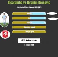 Ricardinho vs Ibrahim Dresevic h2h player stats