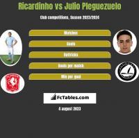 Ricardinho vs Julio Pleguezuelo h2h player stats
