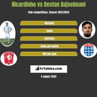 Ricardinho vs Destan Bajselmani h2h player stats