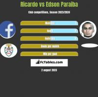 Ricardo vs Edson Paraiba h2h player stats