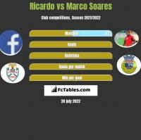 Ricardo vs Marco Soares h2h player stats