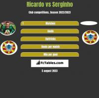 Ricardo vs Serginho h2h player stats