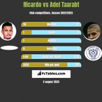 Ricardo vs Adel Taarabt h2h player stats
