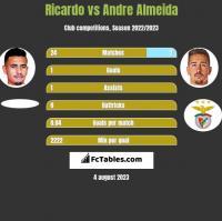 Ricardo vs Andre Almeida h2h player stats