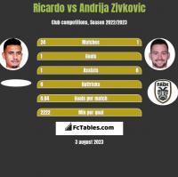 Ricardo vs Andrija Zivkovic h2h player stats