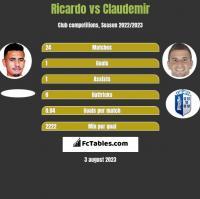 Ricardo vs Claudemir h2h player stats