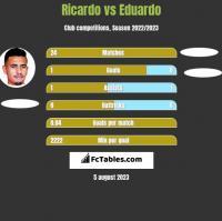 Ricardo vs Eduardo h2h player stats